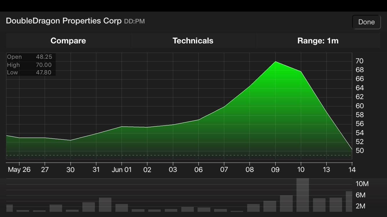 DD Stock Market